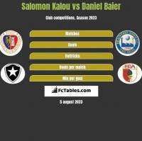 Salomon Kalou vs Daniel Baier h2h player stats
