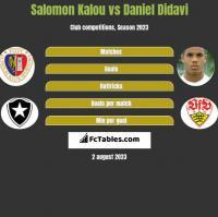 Salomon Kalou vs Daniel Didavi h2h player stats