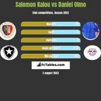 Salomon Kalou vs Daniel Olmo h2h player stats