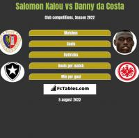 Salomon Kalou vs Danny da Costa h2h player stats
