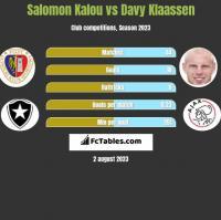 Salomon Kalou vs Davy Klaassen h2h player stats