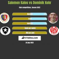 Salomon Kalou vs Dominik Kohr h2h player stats