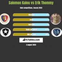 Salomon Kalou vs Erik Thommy h2h player stats