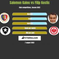 Salomon Kalou vs Filip Kostic h2h player stats