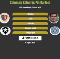 Salomon Kalou vs Fin Bartels h2h player stats