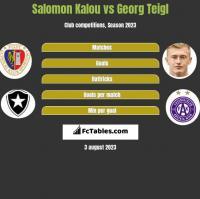 Salomon Kalou vs Georg Teigl h2h player stats