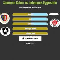 Salomon Kalou vs Johannes Eggestein h2h player stats