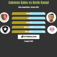 Salomon Kalou vs Kevin Kampl h2h player stats