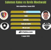 Salomon Kalou vs Kevin Moehwald h2h player stats