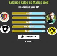 Salomon Kalou vs Marius Wolf h2h player stats