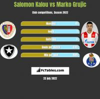 Salomon Kalou vs Marko Grujic h2h player stats