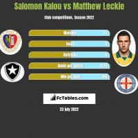 Salomon Kalou vs Matthew Leckie h2h player stats