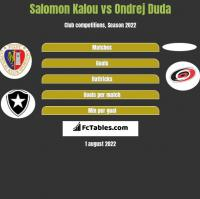 Salomon Kalou vs Ondrej Duda h2h player stats