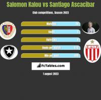 Salomon Kalou vs Santiago Ascacibar h2h player stats