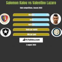Salomon Kalou vs Valentino Lazaro h2h player stats