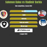 Salomon Kalou vs Vladimir Darida h2h player stats