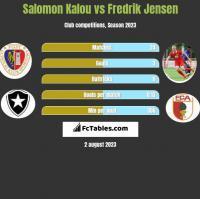 Salomon Kalou vs Fredrik Jensen h2h player stats