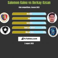 Salomon Kalou vs Berkay Ozcan h2h player stats