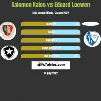 Salomon Kalou vs Eduard Loewen h2h player stats