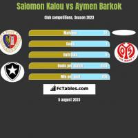 Salomon Kalou vs Aymen Barkok h2h player stats