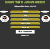 Salulani Phiri vs Jabulani Maluleke h2h player stats