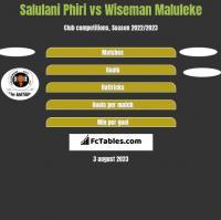 Salulani Phiri vs Wiseman Maluleke h2h player stats