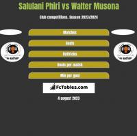 Salulani Phiri vs Walter Musona h2h player stats