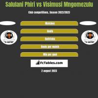 Salulani Phiri vs Visimusi Mngomezulu h2h player stats