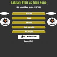 Salulani Phiri vs Eden Nene h2h player stats