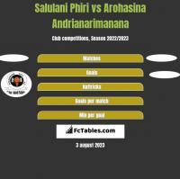 Salulani Phiri vs Arohasina Andrianarimanana h2h player stats