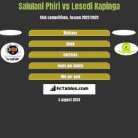 Salulani Phiri vs Lesedi Kapinga h2h player stats