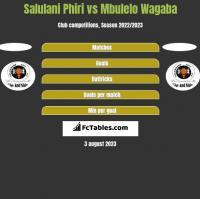 Salulani Phiri vs Mbulelo Wagaba h2h player stats