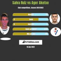 Salva Ruiz vs Ager Aketxe h2h player stats