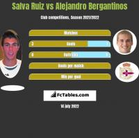 Salva Ruiz vs Alejandro Bergantinos h2h player stats
