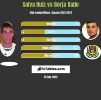 Salva Ruiz vs Borja Valle h2h player stats