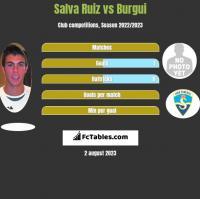 Salva Ruiz vs Burgui h2h player stats