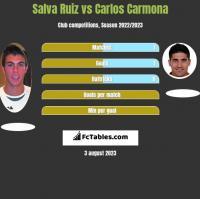 Salva Ruiz vs Carlos Carmona h2h player stats