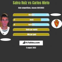 Salva Ruiz vs Carlos Nieto h2h player stats