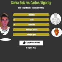 Salva Ruiz vs Carlos Vigaray h2h player stats