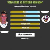 Salva Ruiz vs Cristian Salvador h2h player stats