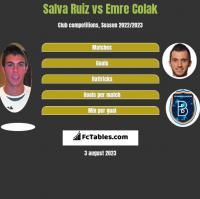 Salva Ruiz vs Emre Colak h2h player stats