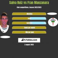 Salva Ruiz vs Fran Manzanara h2h player stats