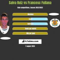 Salva Ruiz vs Francesc Fullana h2h player stats