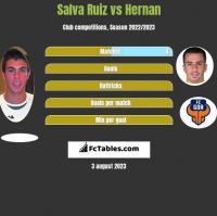 Salva Ruiz vs Hernan Santana h2h player stats