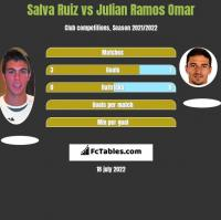 Salva Ruiz vs Julian Ramos Omar h2h player stats