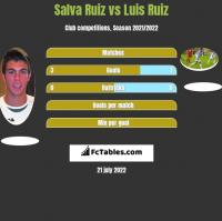 Salva Ruiz vs Luis Ruiz h2h player stats