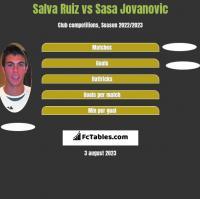 Salva Ruiz vs Sasa Jovanovic h2h player stats