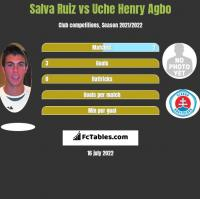 Salva Ruiz vs Uche Henry Agbo h2h player stats