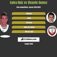 Salva Ruiz vs Vicente Gomez h2h player stats