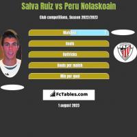 Salva Ruiz vs Peru Nolaskoain h2h player stats